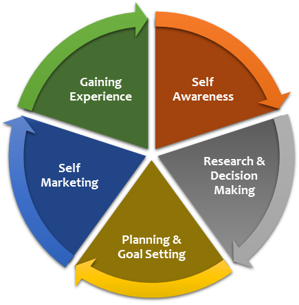 Career Development Cycle - composed of Self Awareness, Research and Decision Making; Planning and Goal Setting; Self Marketing; Gaining Experience