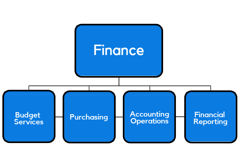 Chart: (top) Finance; (bottom) Budget Services, Purchasing, Accounting Operations and Financial Reporting