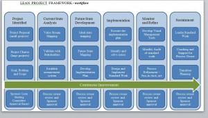 Lean Framework