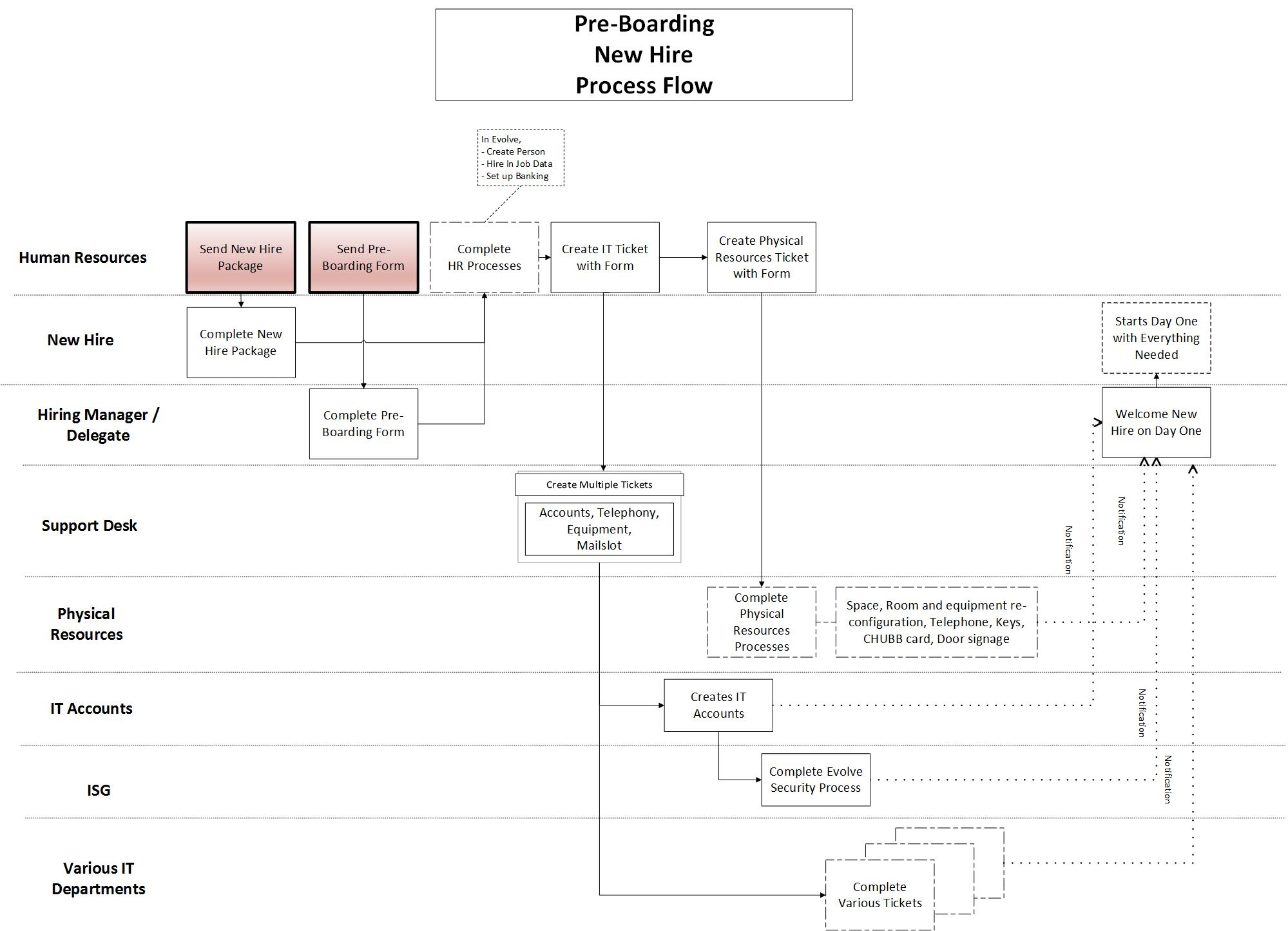pre-boarding-new-hires-process-flow