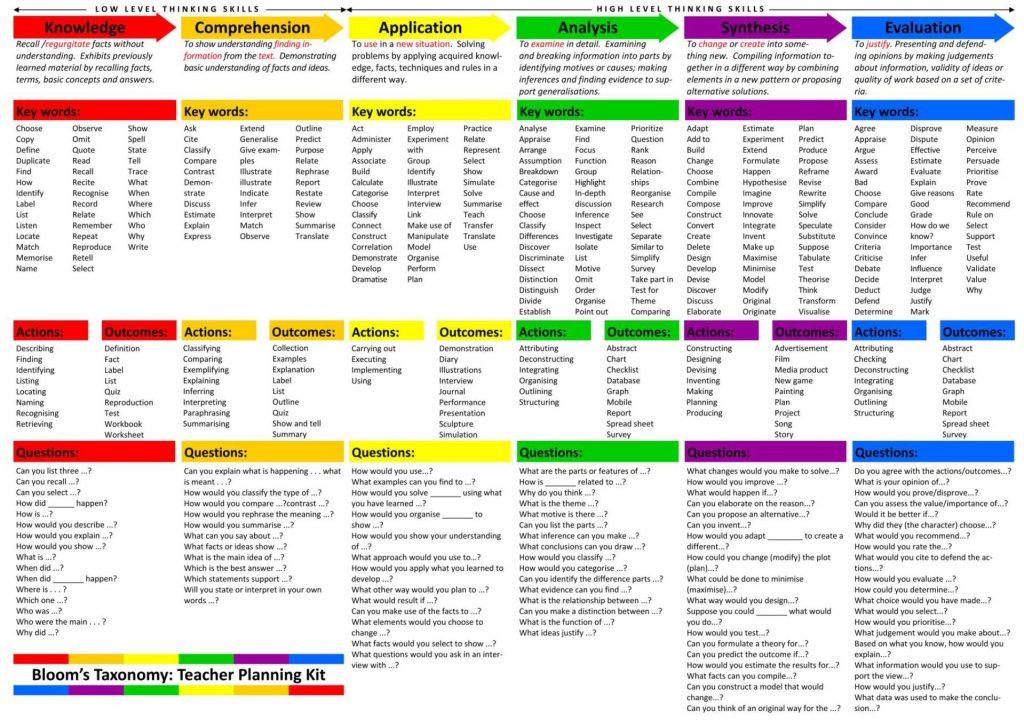 Bloom's Taxonomy list