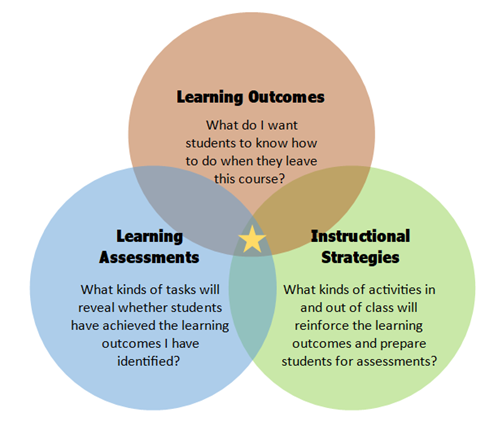 Learning outcomes: What do I want students to know how to do when they leave this course? Assessments: What kinds of tasks will reveal whether students have achieved the learning outcomes I have identified? Instructional strategies: What kinds of activities in and out of class will reinforce the learning outcomes and prepare students for assessments?