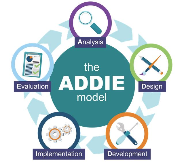 The ADDIE model: analysis, design, development, implementation, evaluation