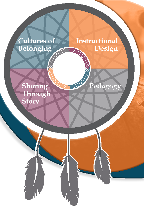 Cultures of belonging, instructional design, sharing through story, pedagogy