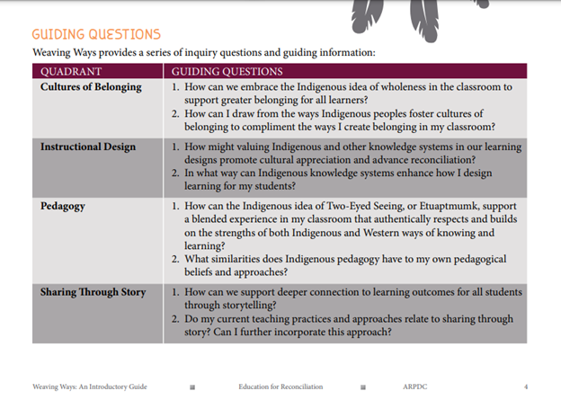 Guiding questions from Weaving Ways provides a series of inquiry questions and guiding information. Full information available by downloading the PDF version.