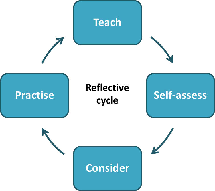 Image of reflective practice cycle: teach, self-assess, consider, and then practice.