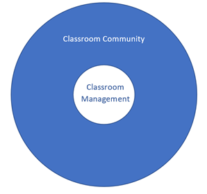 Classroom Management sits within the larger concept of classroom community.