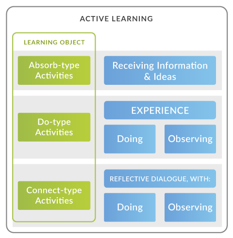 Active Learning can be divided into different Learning Objects: Absorb-type activities involve receiving information & ideas; Do-type activities involve experiences (doing or observing); Connect-type activities involve reflective dialogue, with doing or observing.