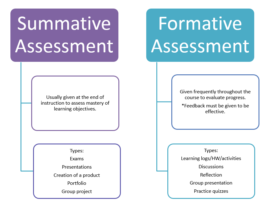 Summative Assessment: Usually given at the end of instruction to assess mastery of learning outcomes. Types: exams, presentations, creation of a product, portfolio, group presentation. Formative assessments are given frequently throughout the course to evaluate progress. *Feedback must be given to be effective. Types include learning logs/HW/activities, discussions, reflection, group presentations, practice quizzes.