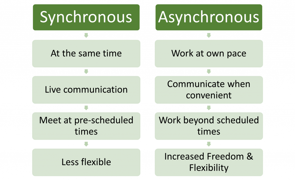 Asynchronous Work at own pace Communicate when convenient Work beyond scheduled times Increased Freedom & Flexibility